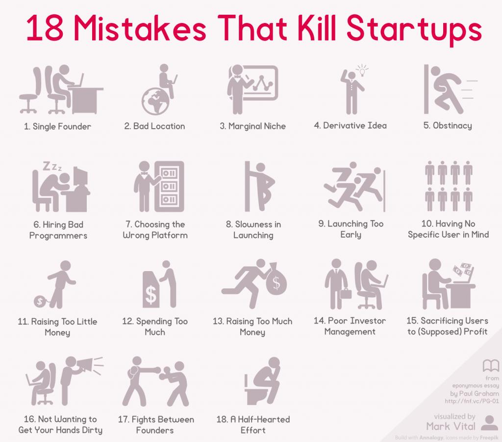 Auteur: Mark Vital (http://fundersandfounders.com/startup-mistakes/)