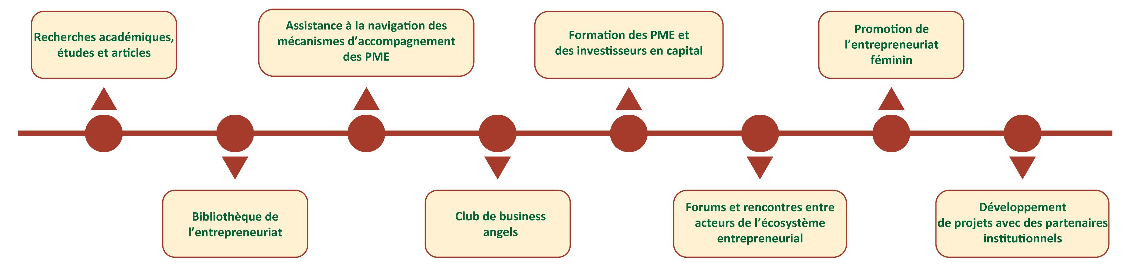 Activités CIDE MDE Business School